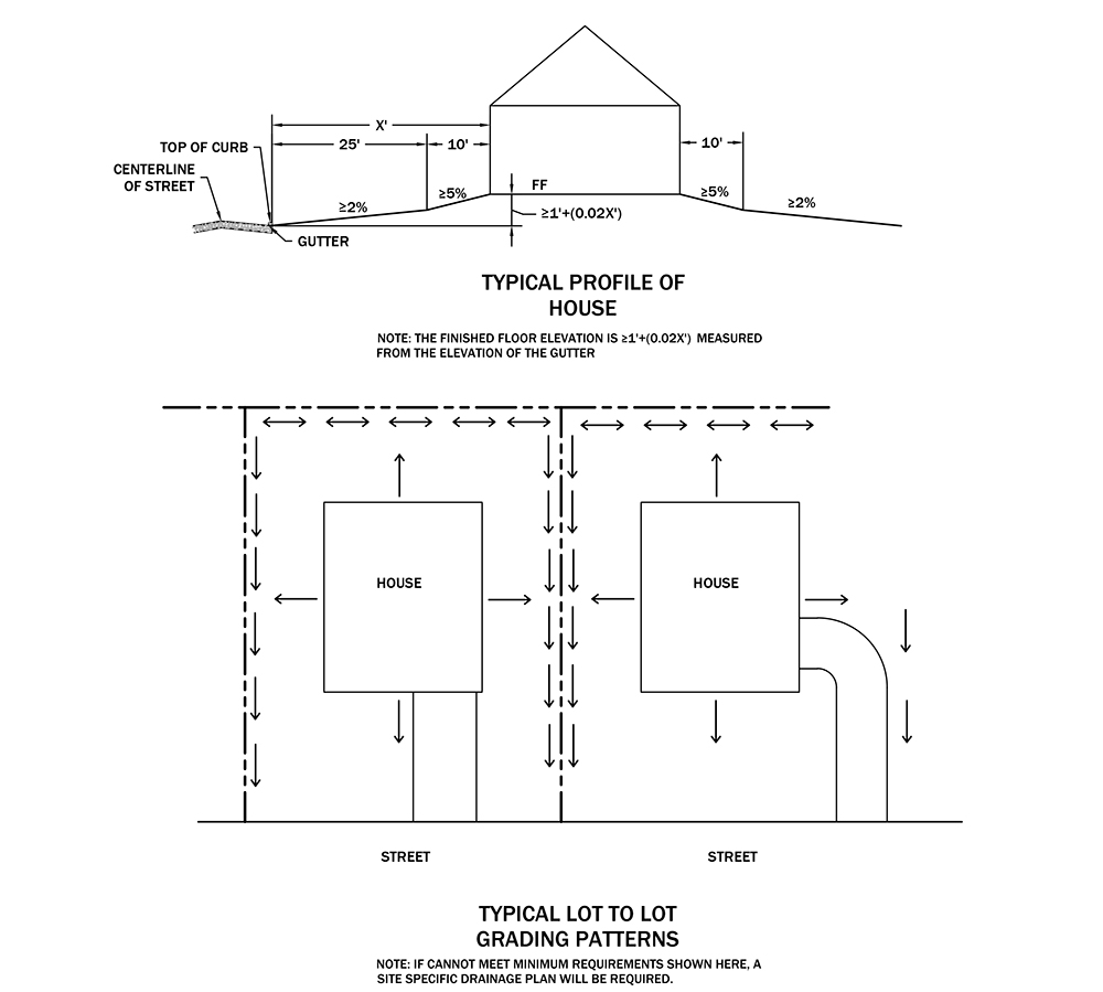homebuilder drainage specifications graphic